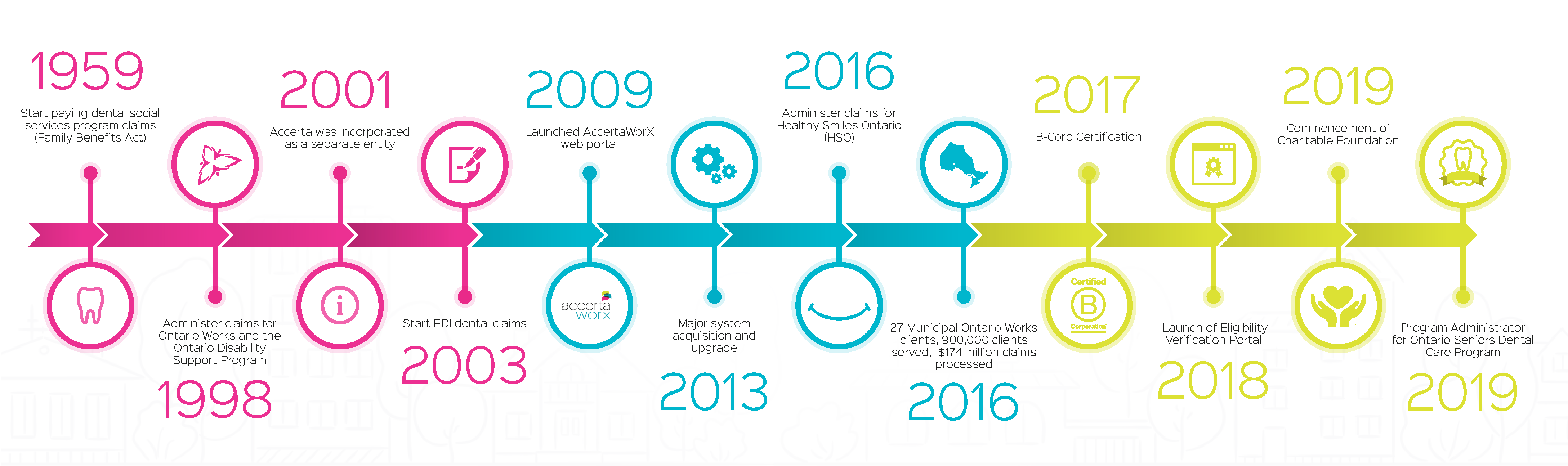 Accerta timeline with milestones